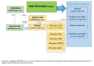 O_organizacni_struktura_MAS